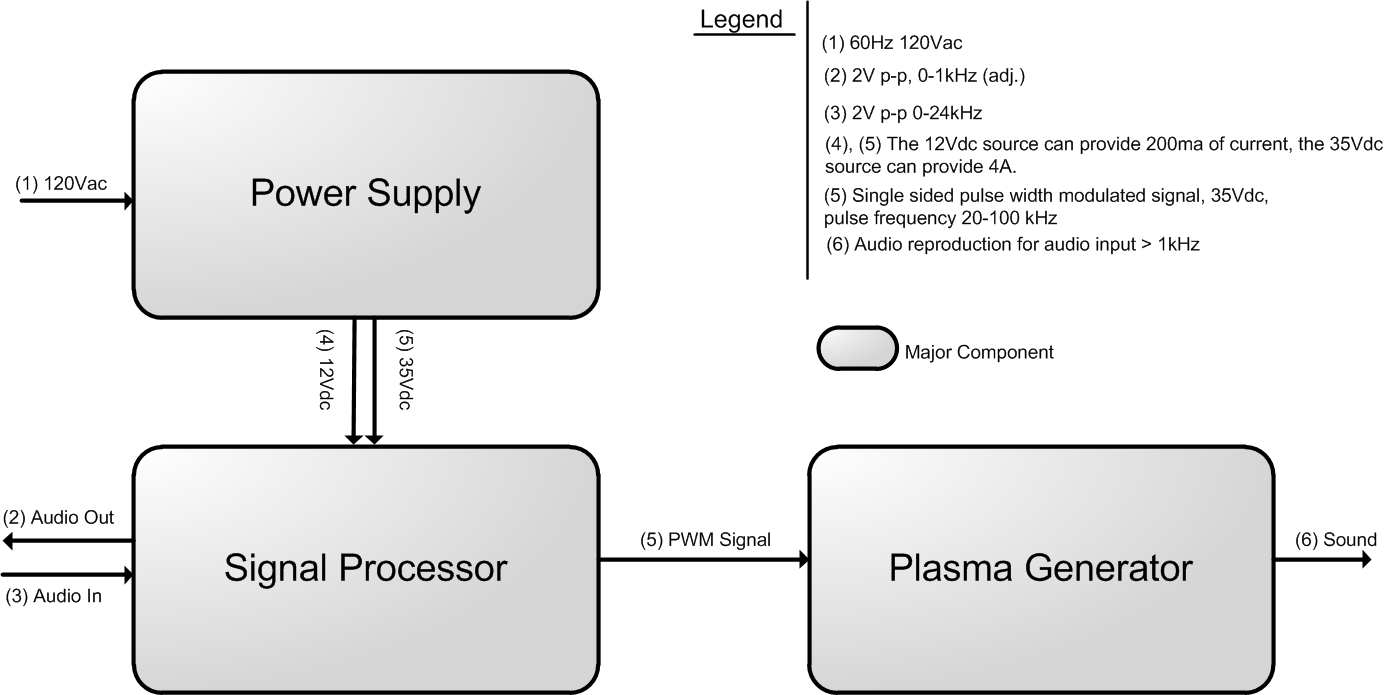 Plasma Tv Block Diagram Of Receiver Working Display Electronic Circuits And